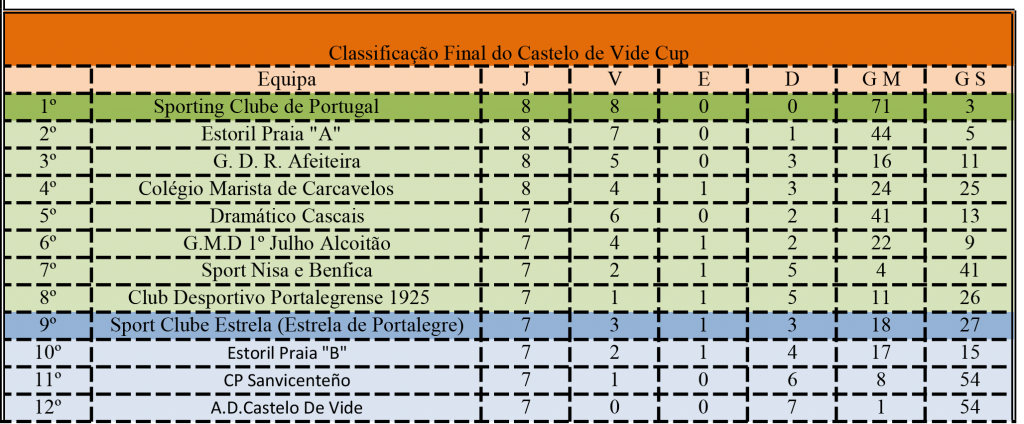 Classificação Final do Castelo de Vide Cup 2014